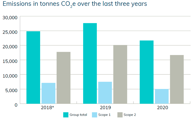 emission-in-tonnes-co2-over-the-last-3-years