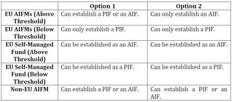 PIF Table