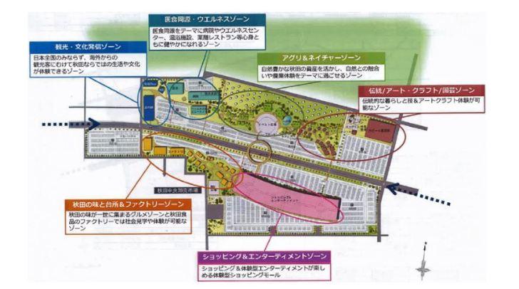 イオンタウンが提案する外旭川の複合施設は6つのゾーンで構成される