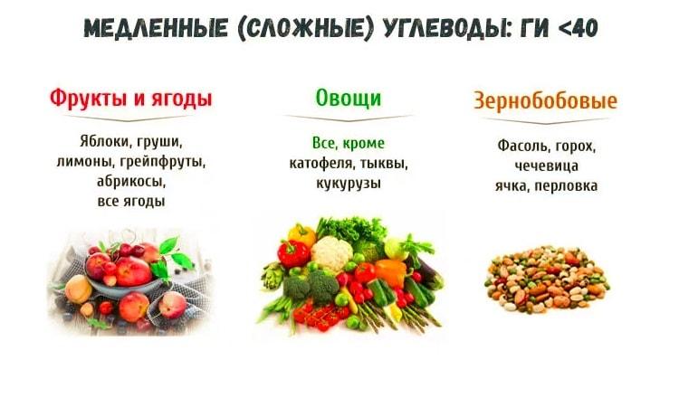 Dieta vegană pentru pierderea în greutate: meniu - Produse