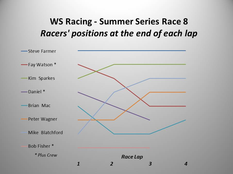 WS Racing Race 8 chart