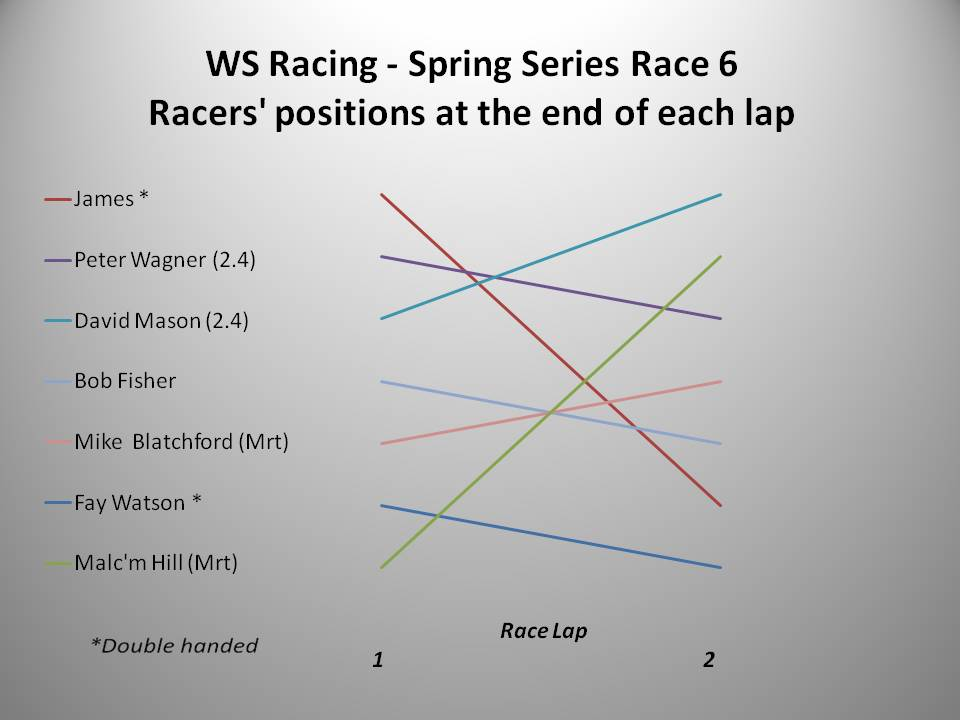 WS Racing Spring 2016 Race 6 chart