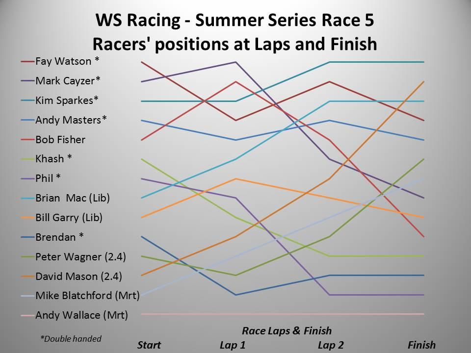 WS Racing Spring 2016 Summer Race 5