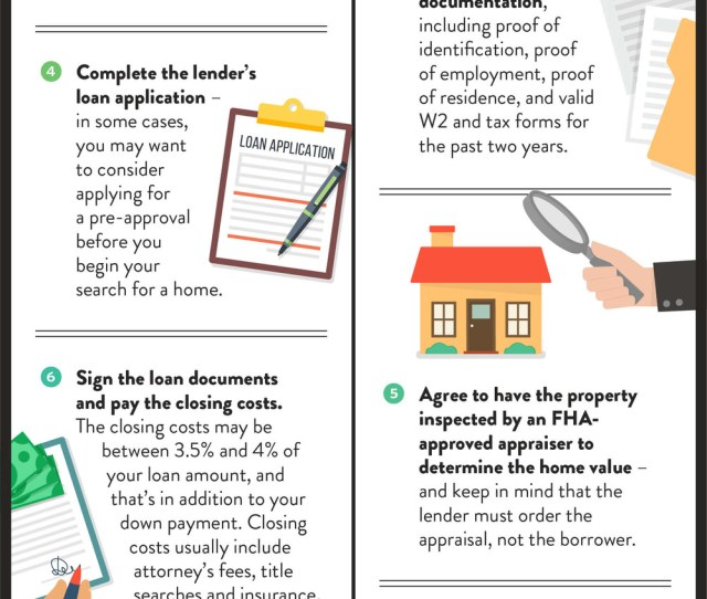 Fha Loan Process Steps Infographic