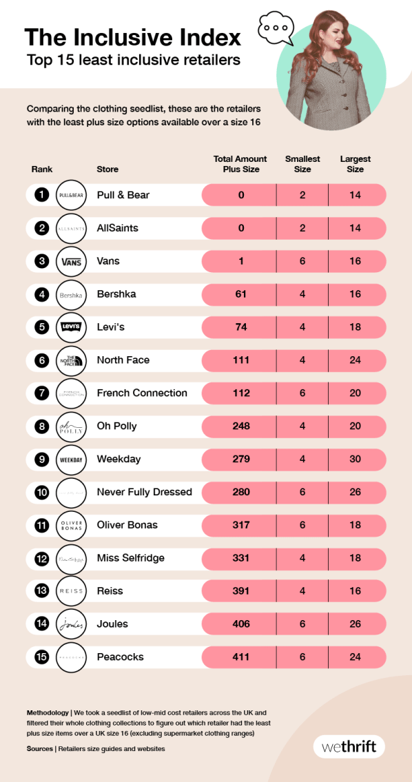 The Inclusive index top 15 least inclusive retailers