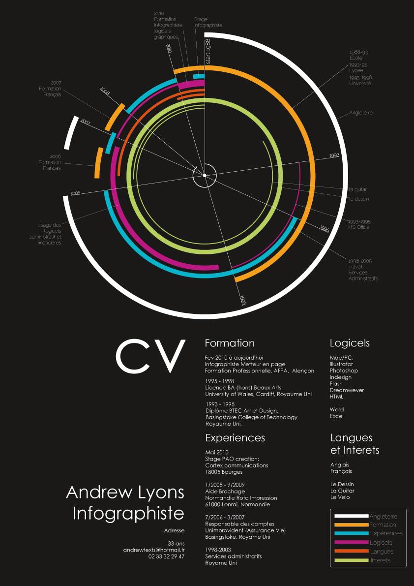 Circle of Life CV