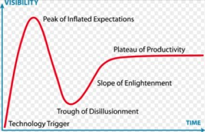 Gartner Hype Cycle- http://www.gartner.com/technology/research/methodologies/hype-cycle.jsp