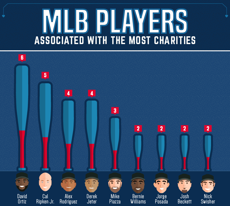 Players Associated With the Most Charites