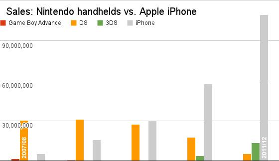 Ventes de consoles portables en chute libre à cause de l'iPhone