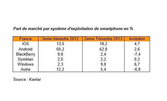 parts de marché par plateforme mobile en France