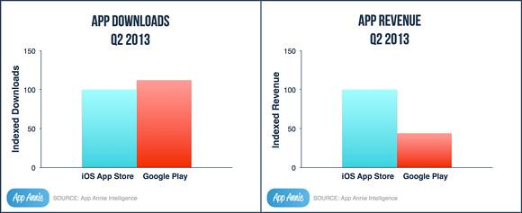 comparatif entre Google Play store et l'App store