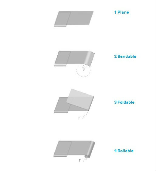 4 technologies d'écrans souples Samsung