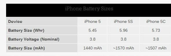 iphone-batterie