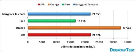 barometre-4g-2013-descendant-degrouptest