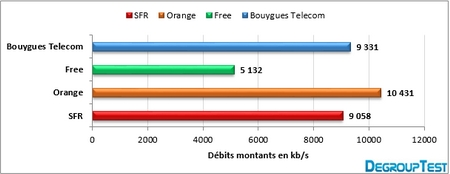 barometre-4g-2013-montant-degrouptest