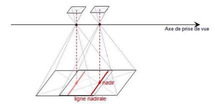 Nadir et ligne nadirale (Droite perpendiculaire à l'axe de prise de vue passant par le nadir)