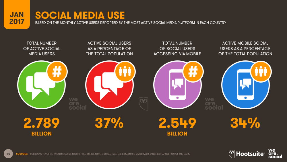Digital In 2017 Global Overview We Are Social