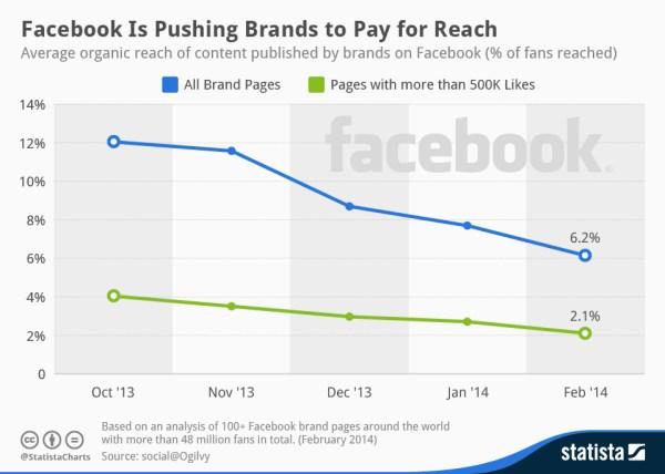 Decrease of organic reach on Facebook graph