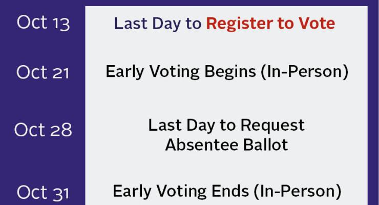 the last day to register to vote is october 13. early voting begins october 21. any west virginia resident can request an absentee ballot due to COVID-19 concerns.
