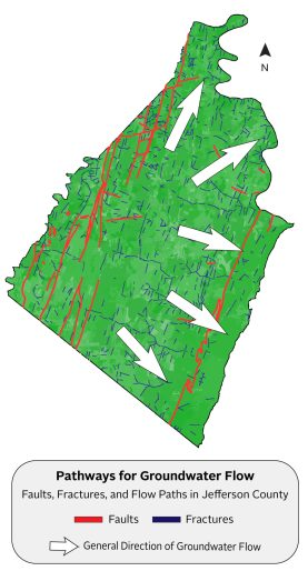 A map of Jefferson County, West Virginia showing major faults and fractures in the bedrock that serve as potential conduits for groundwater flow.