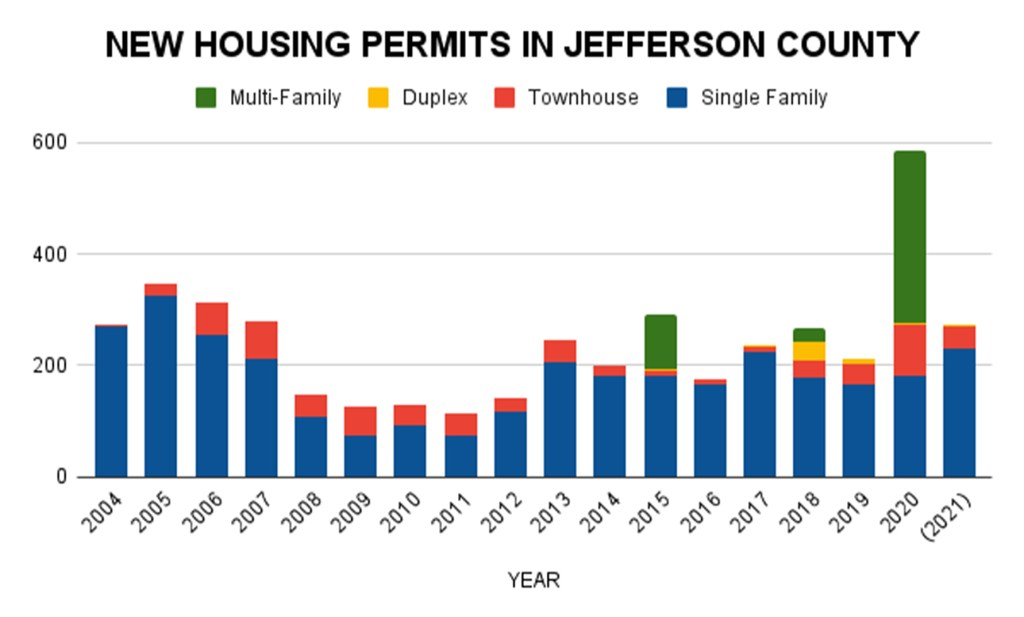The pace of housing permits in 2021 (through July) is well ahead of the last few years. In the past 18 months, Jefferson County has seen the equivalent of 4 years of housing permits issued based on the past decade's average.