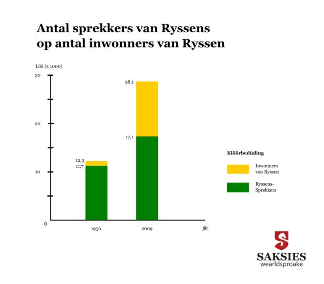 Antal Ryssender en antal sprekkers van et Ryssens