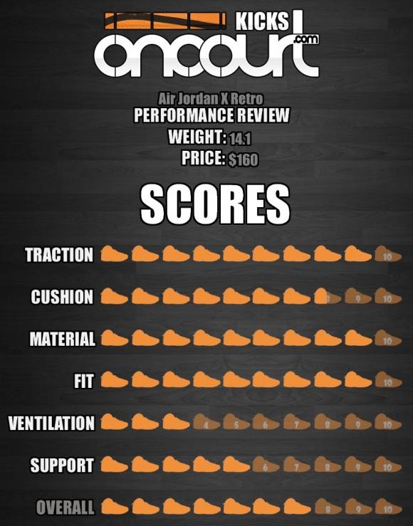 Air-Jordan-Project-Air-Jordan-X-10-Retro-Performance-Review-8