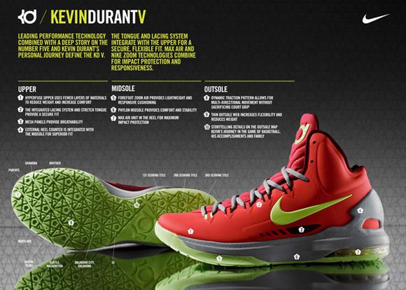 big sale f0755 0c0a6 Nike Zoom KD V (5) – Release Date + Info