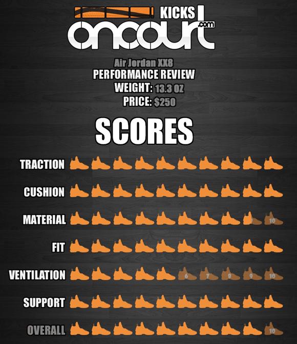 info for f1f34 c42dc Air-Jordan-XX8-(28)-Performance-Review-8