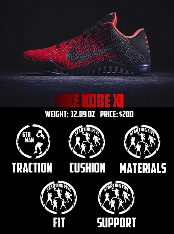Nike Kobe XI Performance Review Score