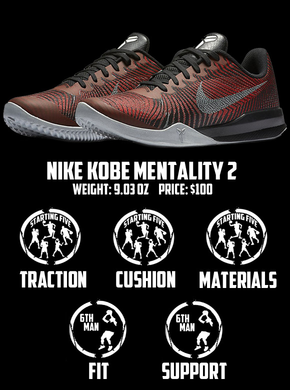 new concept 62afc 01140 Nike Kobe Mentality 2 Performance Review - TheWongKicks - Score