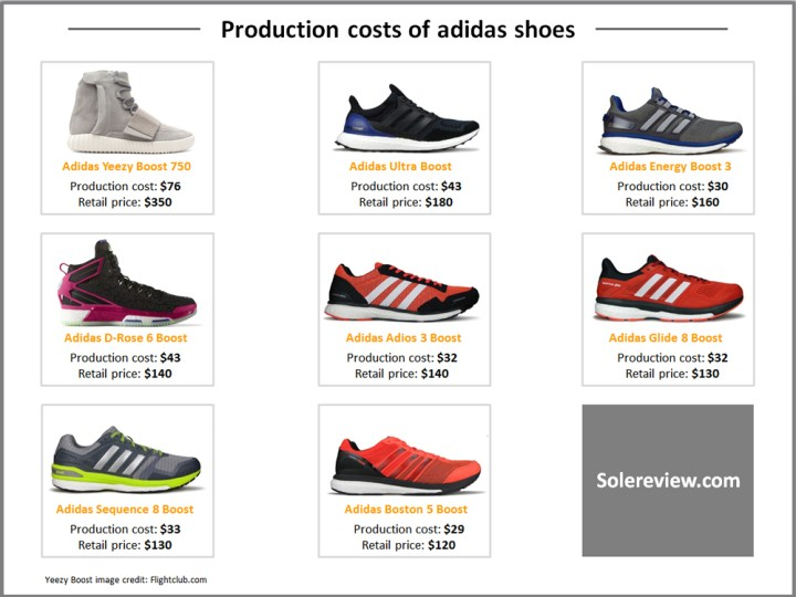 22b0be042c406 What Does it Cost to Make a Running Shoe  - WearTesters