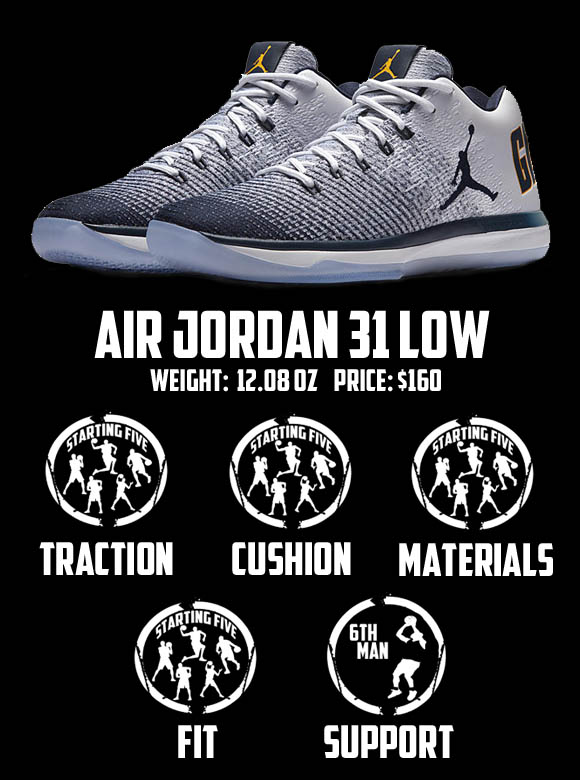 watch 3f47f d34fe PE when it releases then maybe you can try out a pair of the Air Jordan XXXI  Low tops instead. I mean, why not