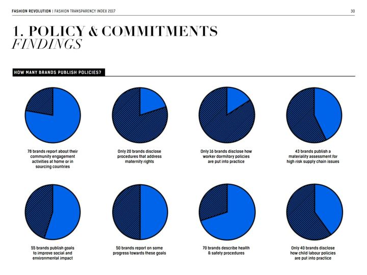 fashion transparency index 2017 policy commitments
