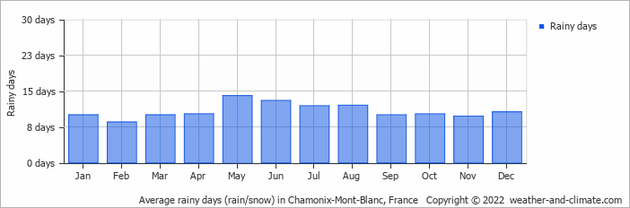 Average rainy days (rain/snow) in Chamonix-Mont-Blanc, France