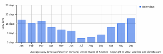 Image result for weather oregon rainfall