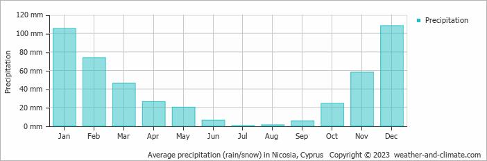 Average precipitation (rain/snow) in Nicosia, Cyprus