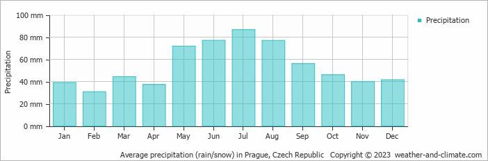 Average precipitation (rain/snow) in Prague, Czech Republic