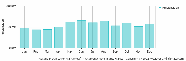 Average precipitation (rain/snow) in Chamonix-Mont-Blanc, France
