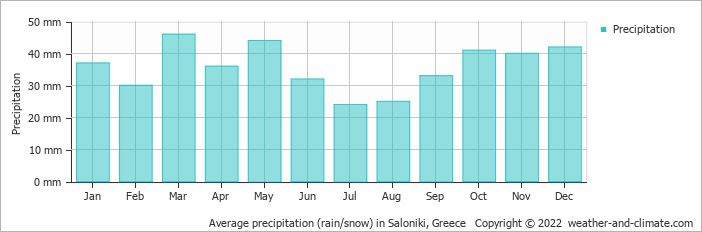 Average precipitation (rain/snow) in Athens, Greece