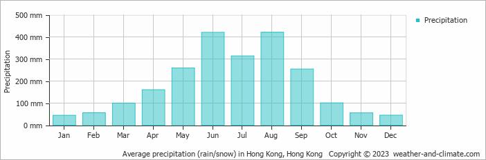 Average precipitation (rain/snow) in Hong Kong, Hong Kong