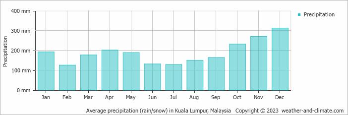 Average precipitation (rain/snow) in Kuala Lumpur, Malaysia