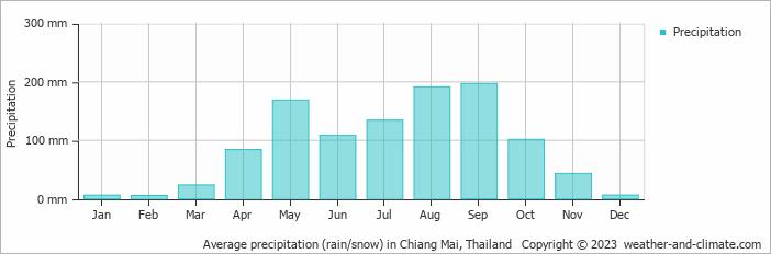 Average precipitation (rain/snow) in Chiang Mai, Thailand
