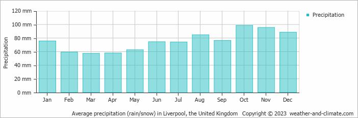 Average precipitation (rain/snow) in Liverpool, United Kingdom