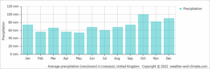 Average precipitation (rain/snow) in Liverpool, United Kingdom