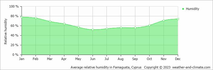 Average relative humidity in Ayia Napa, Cyprus
