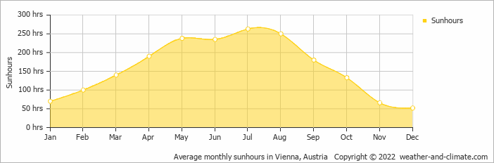 Average monthly sunhours in Vienna, Austria