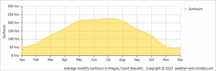 Average monthly sunhours in Prague, Czech Republic