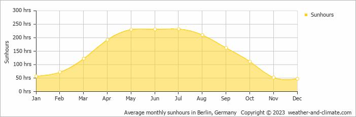 Average monthly sunhours in Berlin, Germany
