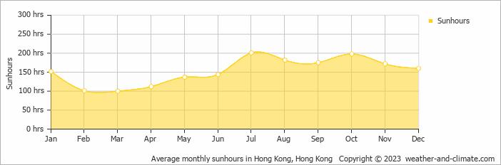 Average monthly sunhours in Hong Kong, Hong Kong